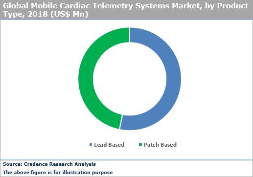 Mobile Cardiac Telemetry Systems Market