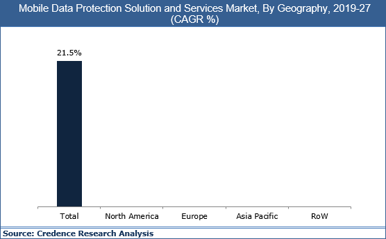 Mobile Data Protection Solution And Services Market