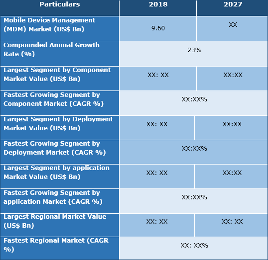 Mobile Device Management (MDM) Market
