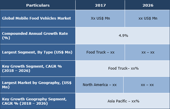 Mobile Food Vehicles Market