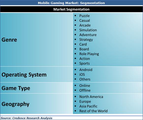 Mobile Gaming Market