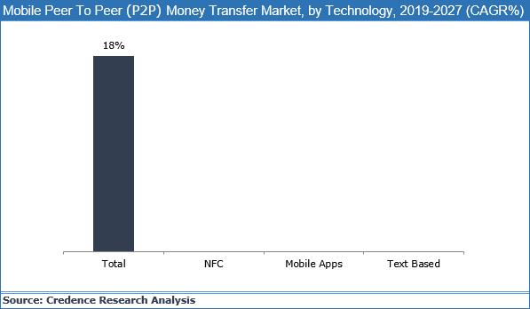 Mobile Peer-To-Peer (P2P) Money Transfer Market