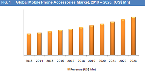 market analysis of the mobile phone manufacturer nokia Instead of dismissing nokia's history out of hand, our research has uncovered   to many observers, the growth of the mobile phone market in china is staggering   when the company finally entered the shanghai and beijing markets, its cost .