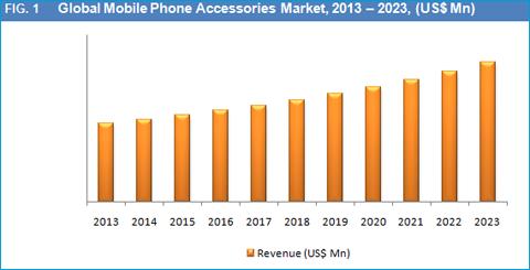 Mobile Phone Accessories Market