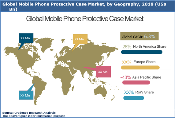Mobile Phone Protective Cases Market