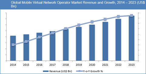 Mobile Virtual Network Operator (MVNO) Market