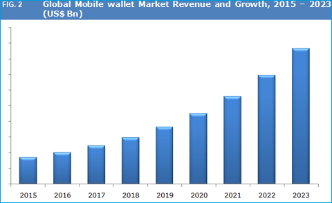 Mobile wallet research paper