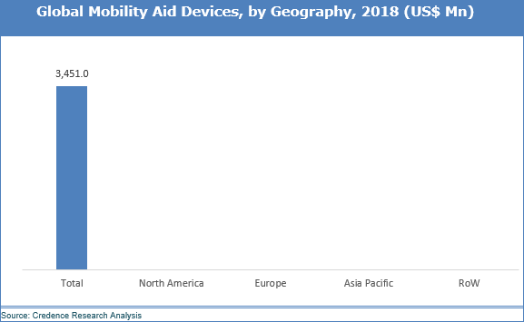 Mobility Aid Devices Market