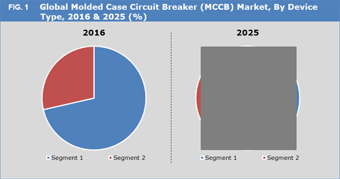 Molded Case Circuit Breaker (MCCB) Market