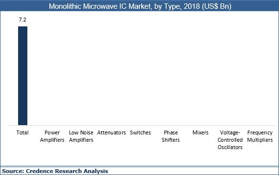 Monolithic Microwave IC (MMIC) Market