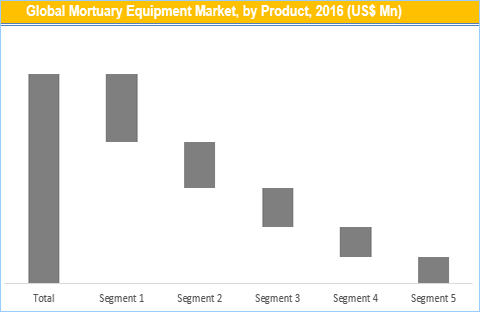Mortuary Equipment Market, Size And Forecast To 2025