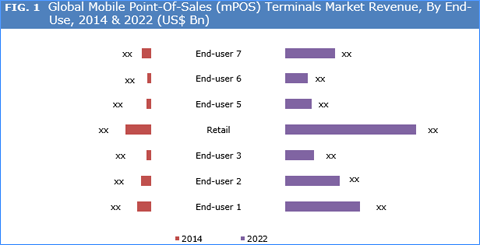 Mobile Point Of Sales (mPOS) Terminals Market