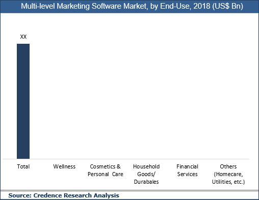 Multi- level Marketing Software Market