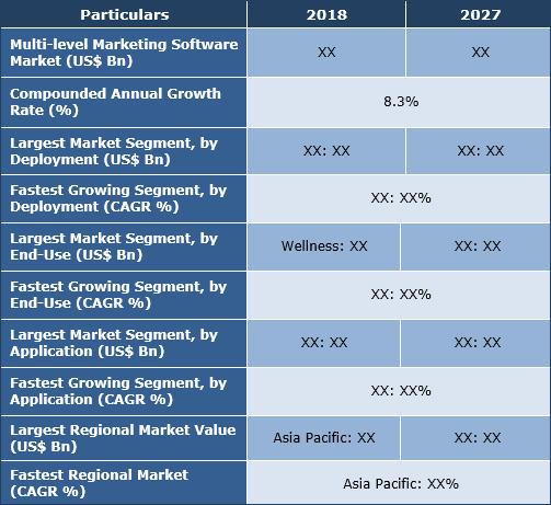 Multi- level Marketing Software Market
