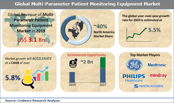 Multiparameter Patient Monitoring Equipment Market