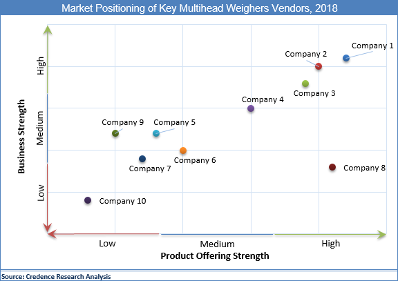 Multihead Weighers Market