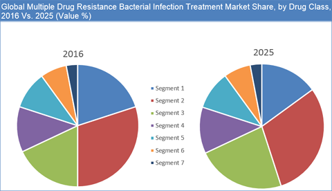 Multiple Drug Resistance Bacterial Infection Treatment Market