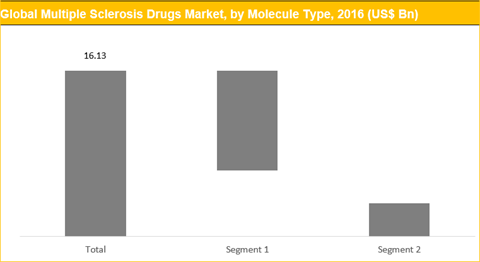 Multiple Sclerosis Drugs Market