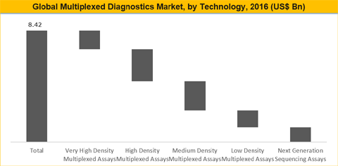 Multiplexed Diagnostics Market