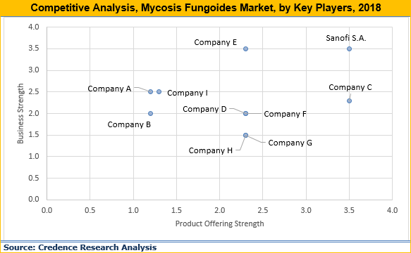 Mycosis Fungoides Market