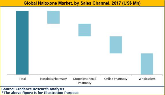 Naloxone Market