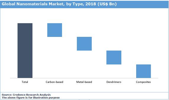 Nanomaterials Market