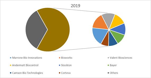 Nanopesticide market