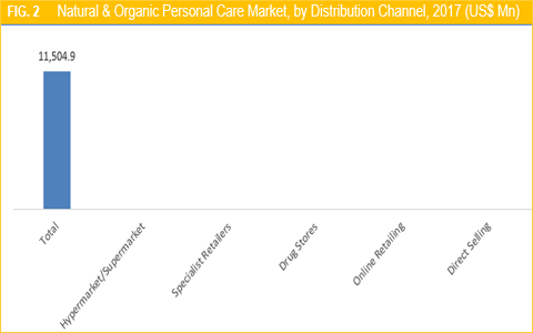 Natural & Organic Personal Care Market