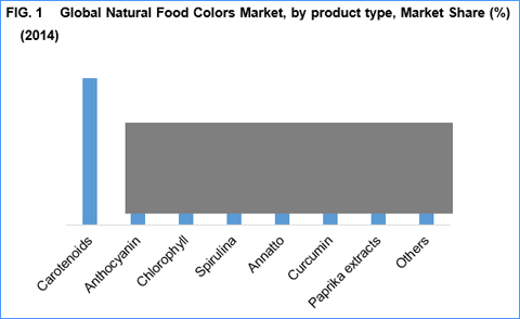 food colors market by type application Commercial food dehydrator market by type, application, demand, key players and forecast.