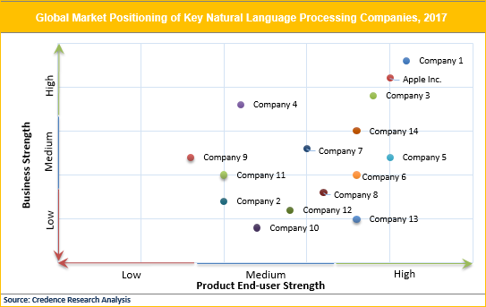 Natural Language Processing (NLP) Market