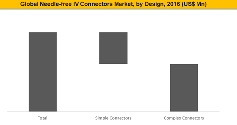 Needle-Free IV Connectors Market