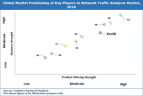 Network Traffic Analyzer Market