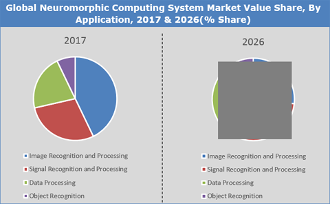 Neuromorphic Computing Systems Market