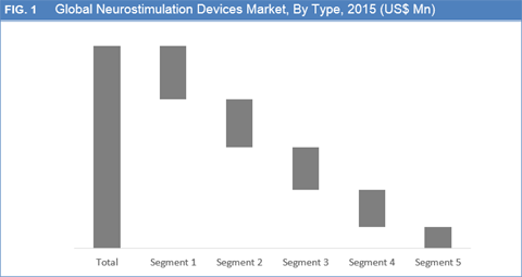 Neurostimulation Devices Market