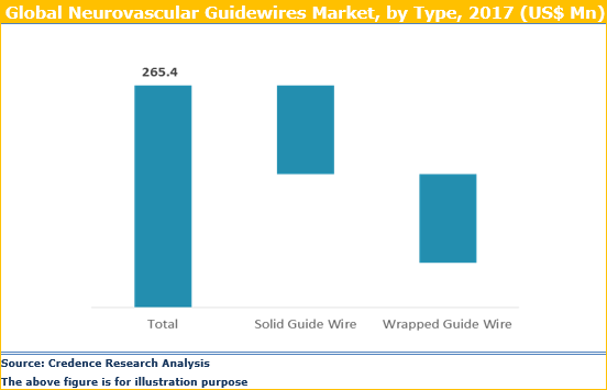 Neurovascular Guidewires Market