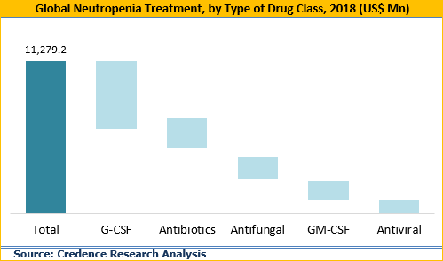 Neutropenia Treatment Market