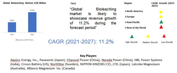 Next Generation Liquid Metal Battery Market