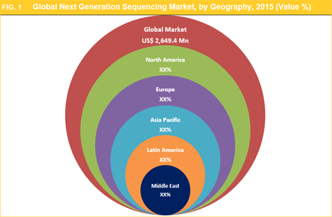 latest report global next generation sequencing market Next generation sequencing market report is a definitive source of information which provides latest market research intelligence, industry trend the report on global next generation sequencing (ngs) market evaluates the growth trends of the industry through historical study and estimates future.