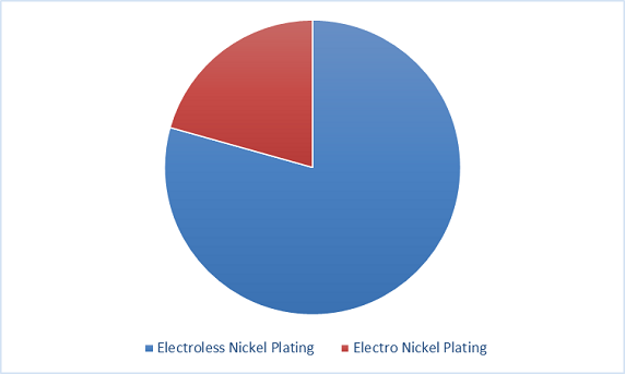 Nickel-Plating Market