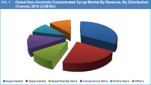 Non-Alcoholic Concentrated Syrup Market