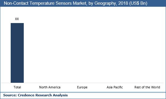 Non-Contact Temperature Sensors Market