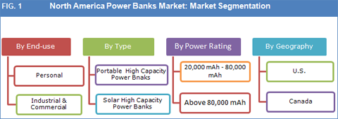North America Power Banks Market