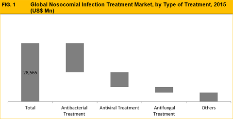 Nosocomial Infection Treatment Market