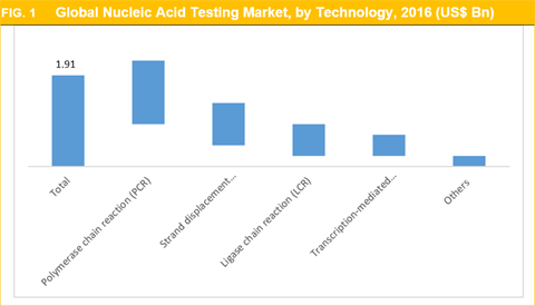 Nucleic Acid Testing Market