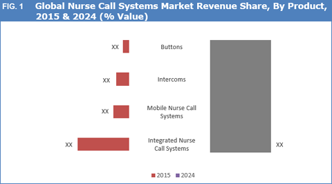nurse call systems market by product nurse call systems market size, share, trend and forecast to 2024 static systems nurse call wiring diagram at gsmx.co