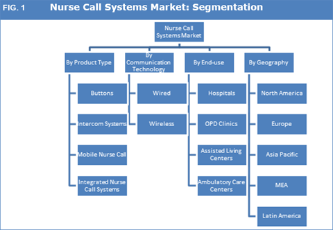 nurse call systems market nurse call systems market size, share, trend and forecast to 2024 static systems nurse call wiring diagram at gsmx.co