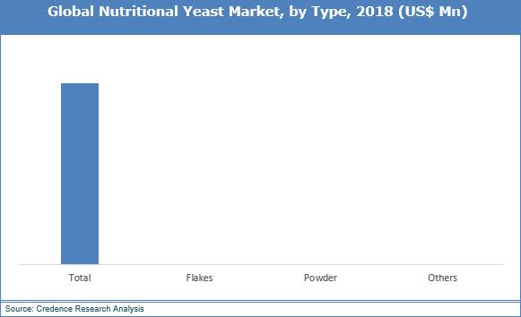 Nutritional Yeast Market