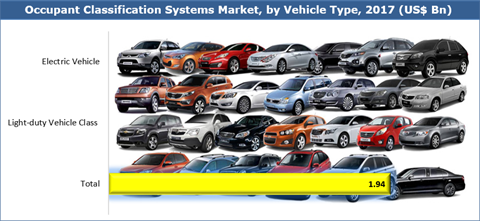 Occupant Classification Systems Market