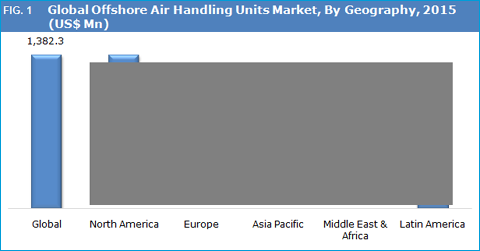 Offshore Air Handling Units Market