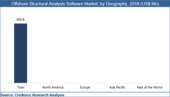 Offshore Structural Analysis Software Market